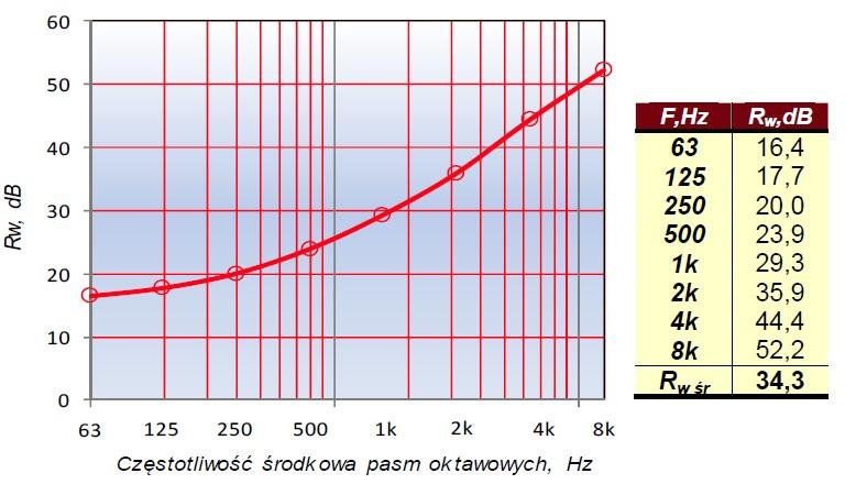 Wykres izolacyjności właściwej w pasmach oktawowych, dB